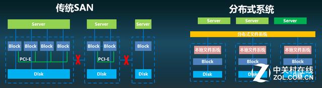 传统存储阵列与分布式存储只能二选一?