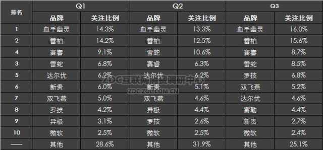 半数国产 鼠标品牌及产品竞争力分析