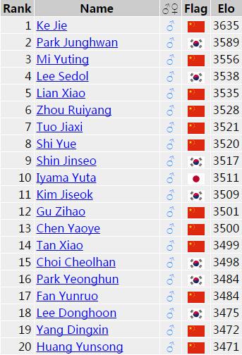 对阵AlphaGo 人类第一柯洁有多少胜算