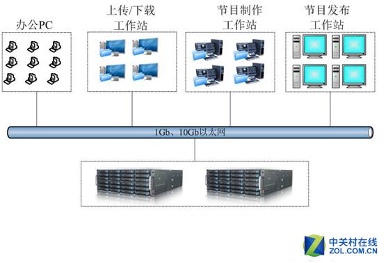 嘉泽SS200R/SS200E系列存储应用案例