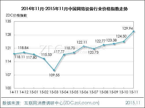 2015年10月网络设备行业价格指数走势