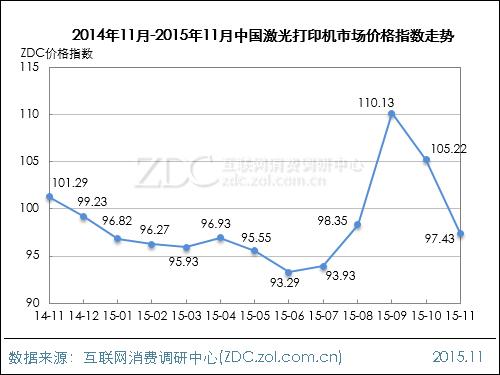2015年11月中国办公行业价格指数走势