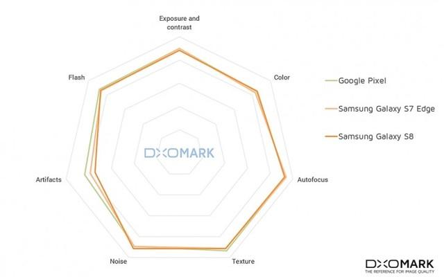 DxOMark给三星S8打88分 综合素质出众