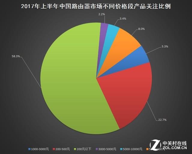 2,端口速率结构   ·万兆端口占比提升   随着移动互联网流量的