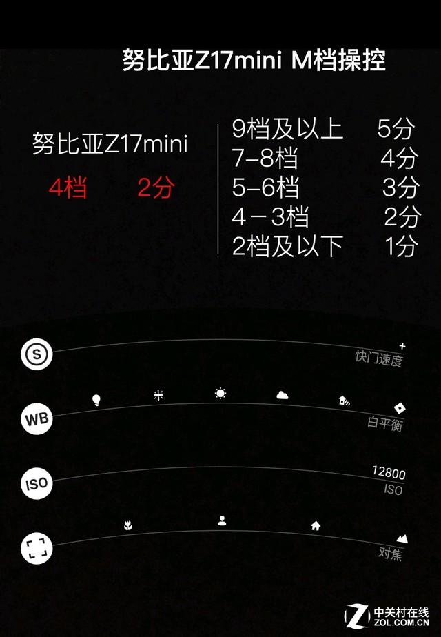 让拍照更加简洁 努比亚Z17mini评测