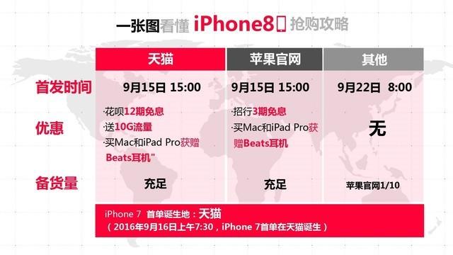 iPhone 8天猫首发 12期免息每月不到500