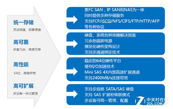 嘉泽SS200F系列光纤网络存储解决方案