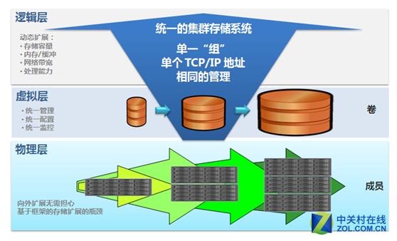 嘉泽SingFS系列集群存储应用解决方案