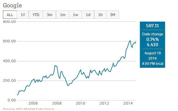 10年前投1万现在赚多少 iPhone股票之谜