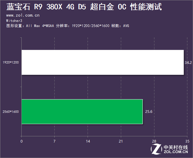高频又静音 蓝宝石R9-380X超白金OC评测