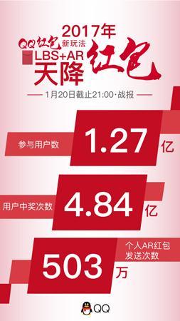 QQ天降红包首日创纪录 平均每人中奖3次
