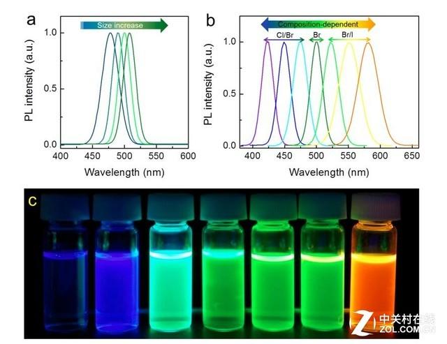 竞争还是合作 OLED和量子点该如何相处?