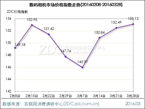 数码影像行业价格指数走势(2016.03.28)