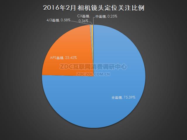 2016年2月中国镜头市场研究报告
