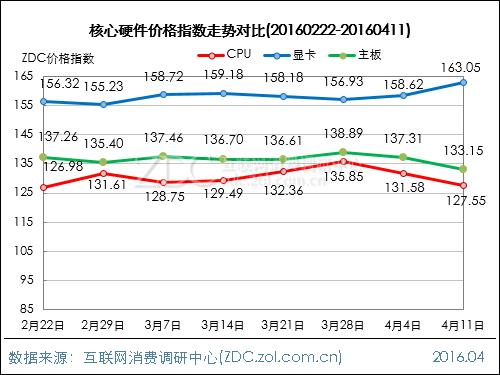 DIY行业价格指数走势(2016.04.11)
