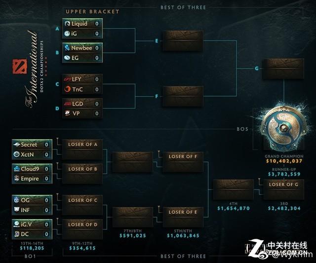 Dota2 TI7正赛分组公布 淘汰赛中外对抗