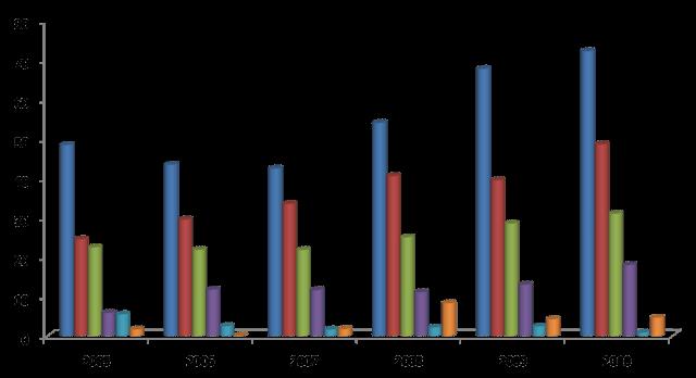 福利:10款最受欢迎的数据可视化工具
