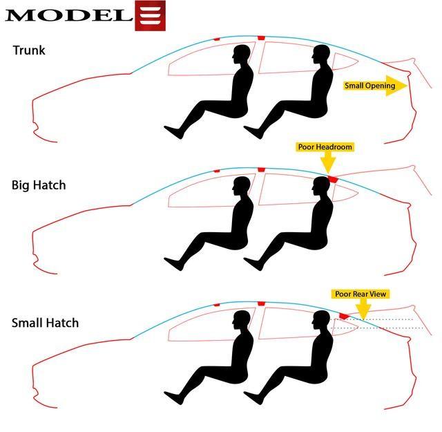 Model3存设计缺陷被吐槽:马斯克承诺解决