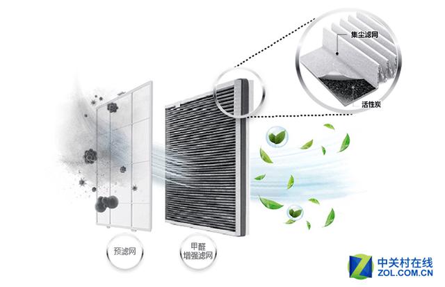 远离雾霾预警!五款实用空气净化器推荐