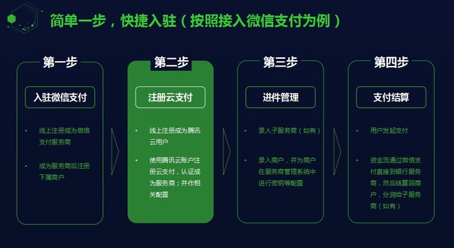腾讯云推微信云支付方案 助服务商降低80%成本