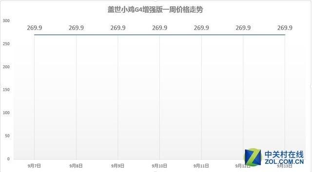 iPhone搭档 本周京东热门手机手柄TOP10