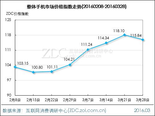 手机市场价格指数走势(2016.03.28)