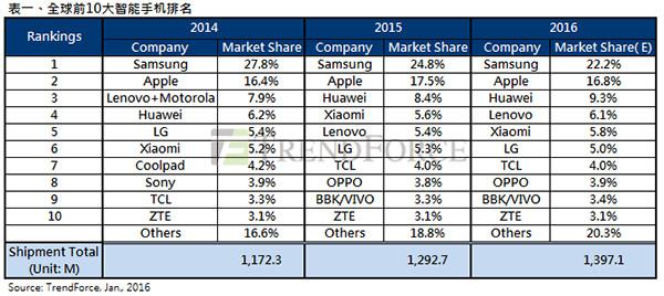 2015年手机销量总结和展望