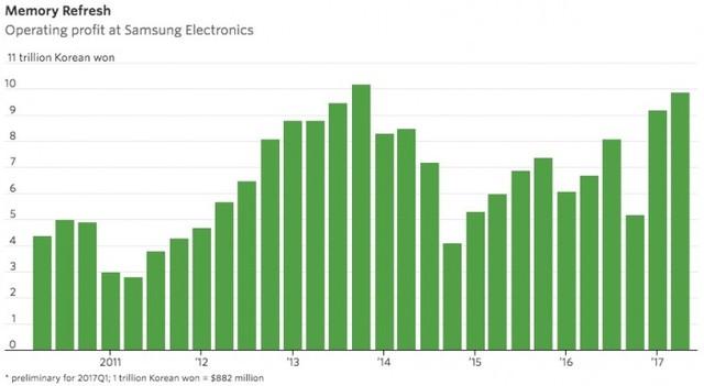 领先地位 三星芯片业务利润占比超60%