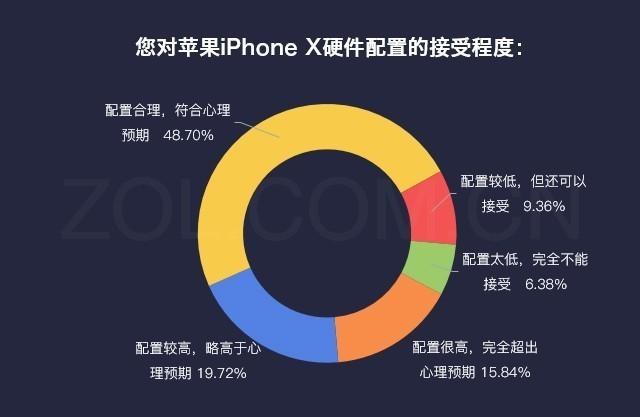 数说苹果iPhone X:贵/难买但独具吸引力