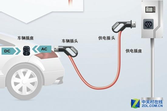 电动汽车充电(图片来自网络)