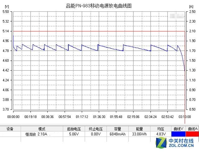 大电量续航 品能PN-983移动电源评测