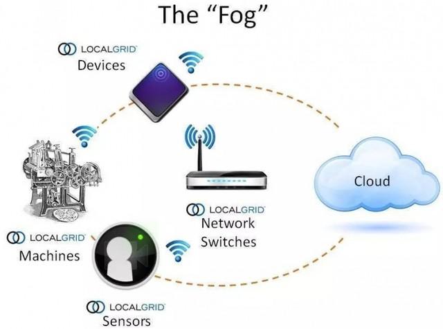 替代还是扩展:云的下一站真是雾计算?