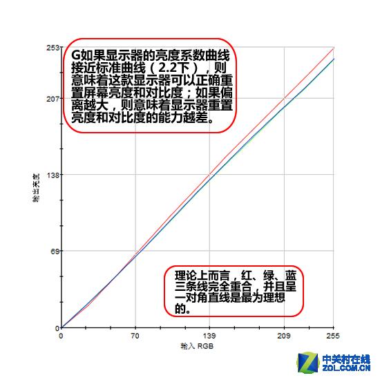 165Hz+G-Sync 优派2K电竞IPS液晶评测