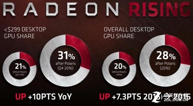 Polaris立大功 AMD显卡市场份额提至28%