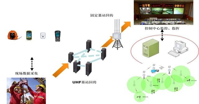 云都科技UHF无线自组网油田广域网部署