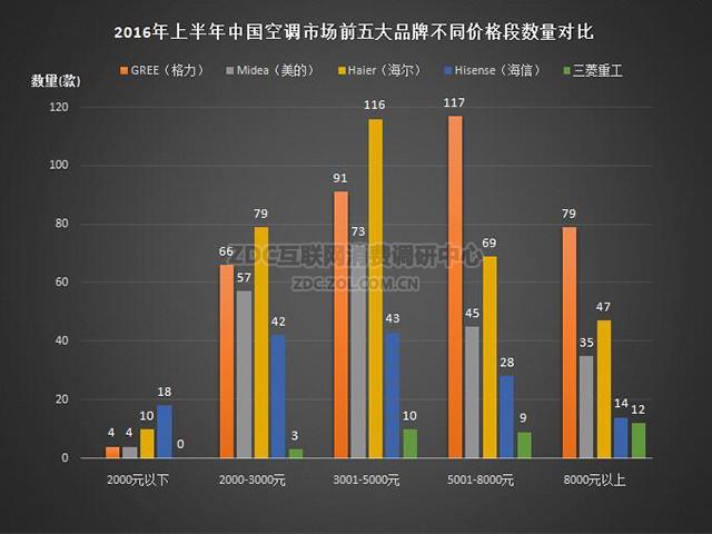 2016年上半年中国空调市场前五大品牌不同价格段产品数量对比