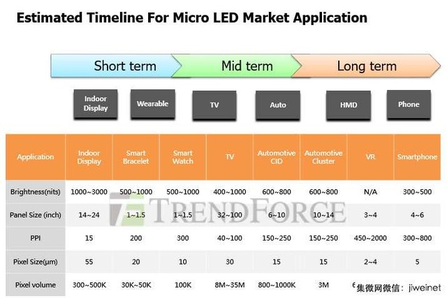 Micro LED电视值得期待吗?2020或见证