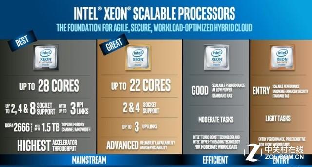 英特尔使用至强处理器平台 收紧数据中心