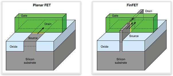 CPU FinFET工艺详解:7nm是物理极限
