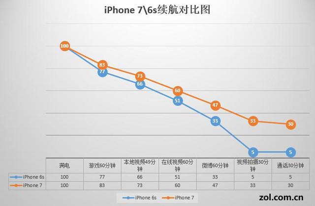 提升2小时有多少 iPhone76s续航测试