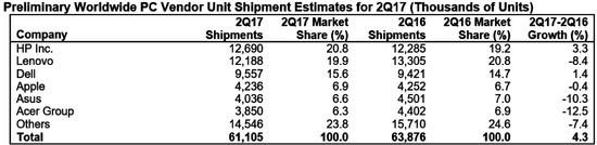 Gartner报告 第二季度PC出货量再降