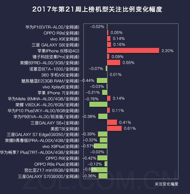 21周手机排行榜评:苹果iPhone8大涨2.2%