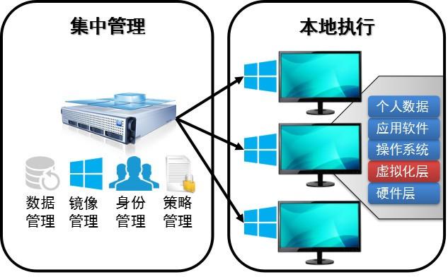 锐捷网络云桌面产品全面升级