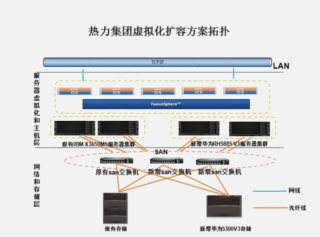 华为云计算助力北京热力集团云数据中心建设