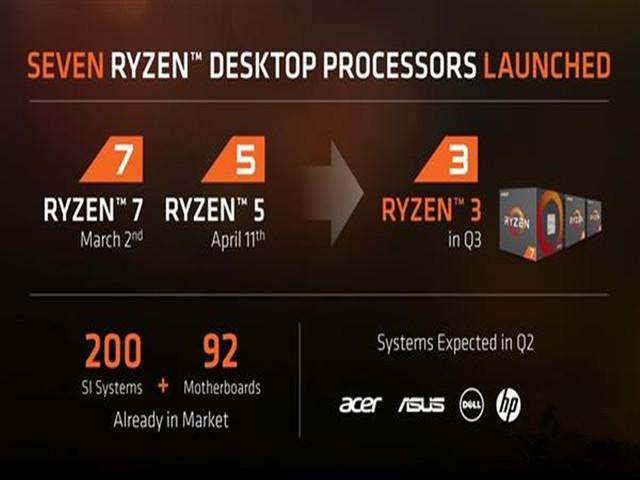 AMD爆Ryzen3主打4核心:但有项配置确缺失