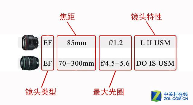 镜头规格怎么看 佳能EF镜头命名规则