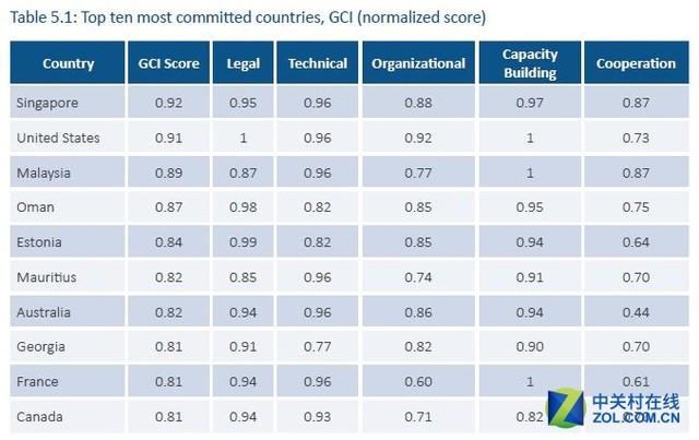 网络安全不容忽视 全球安全指数中国无缘前30