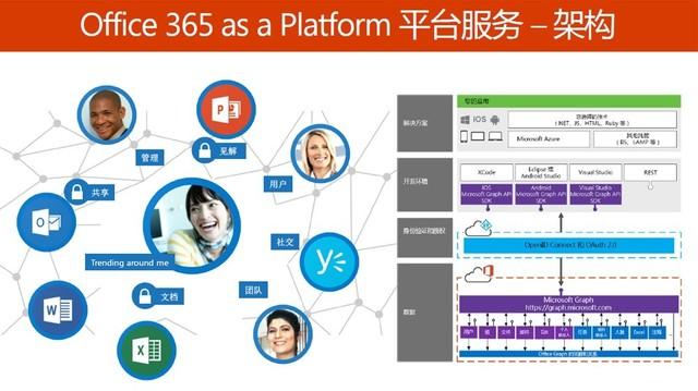 践行One Microsoft 迈入云和智能的Office 365