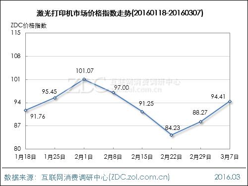 办公行业价格指数走势(2016.03.07)