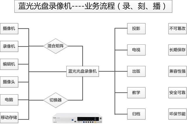 华录BDR9800蓝光工程录像机